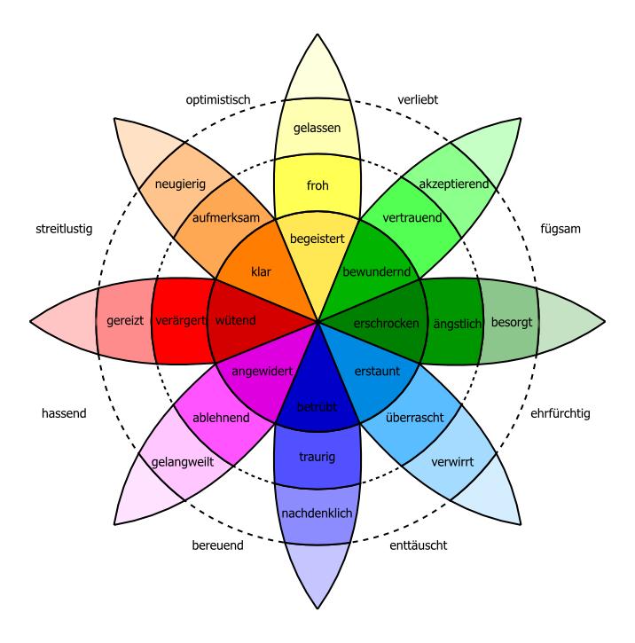 Ein Farbspektrum, in dem die verschiedenen Farben menschlichen Emotionen zugeordnet wurden.
