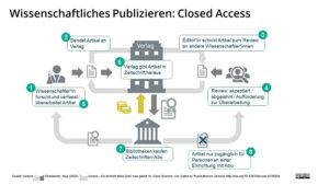 Grafik zu wissenschaftlichem Publizieren: Closed Access.