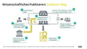 Grafik zu wissenschaftlichem Publizieren: Goldener Weg
